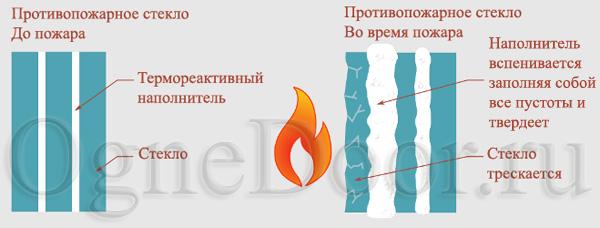 принцип работы противопожарного стекла во время пожара